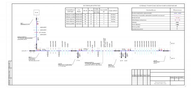 Схема сбора нефти и газа