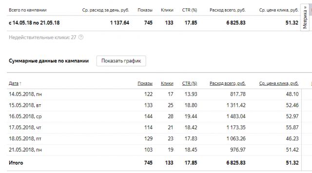 Кейс Яндекс Директ (Доставка обедов Санкт-Петербург)