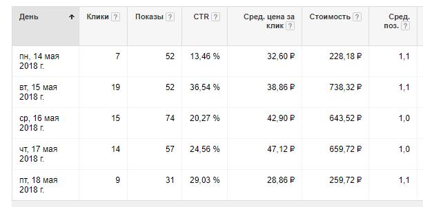 Кейс Google AdWords Поиск (Доставка обедов Санкт-Петербург)