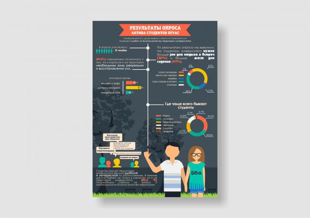 "Инфографика ""Итоги опроса"""
