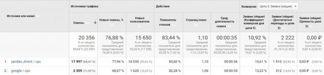 Разработка приложений, Яндекс Директ и G. AdWords