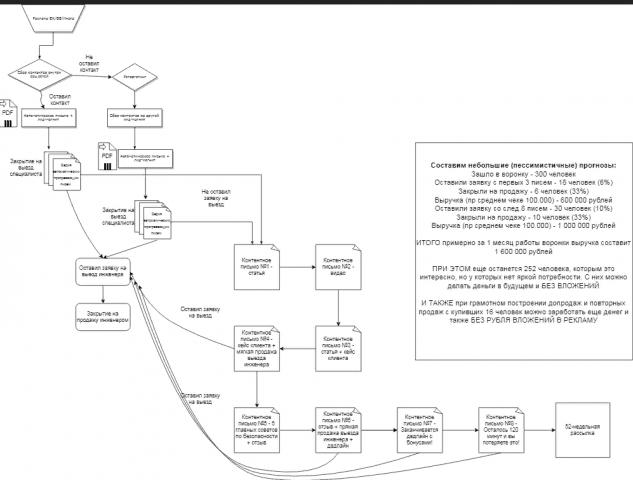 Стратегическая карта компании Ай Пи Решения