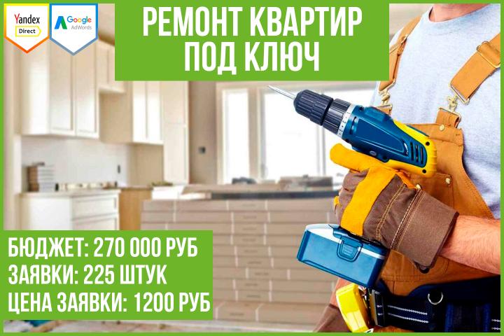 Кейс: продвижение сайта по ремонту квартир под ключ (Москва)