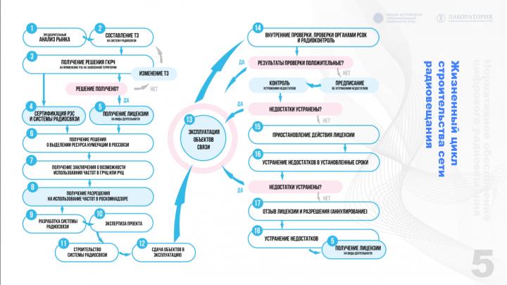 Алгоритм построения сети радиовещания