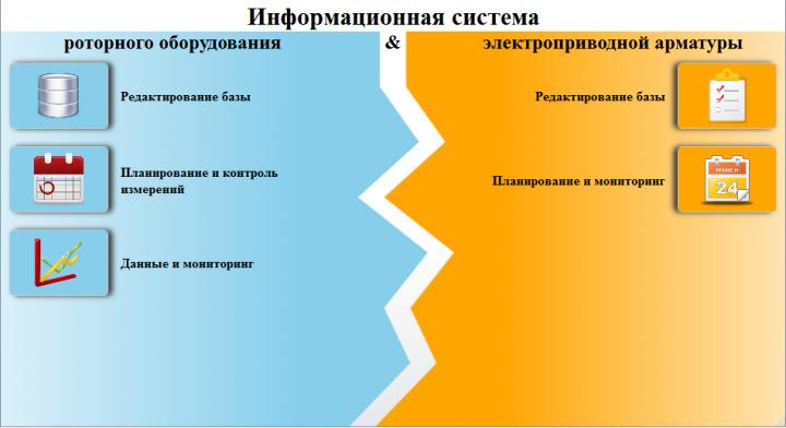 Информационная система по диагностике роторного оборудования