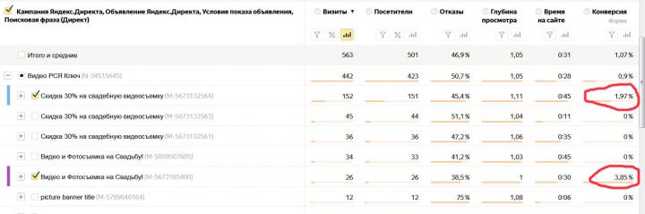 Яндекс.РСЯ: конверсия до 3,85%