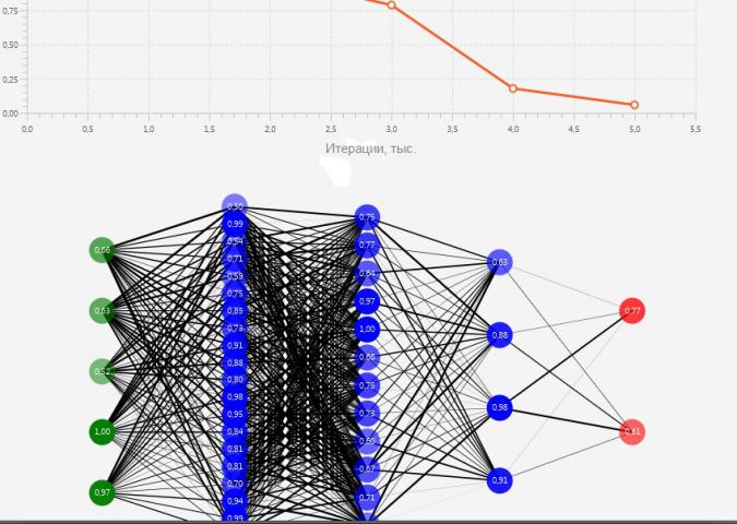 Движок для визуализации обучения нейронных сетей