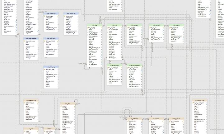 Физическая модель данных (Компания Ж/Д)