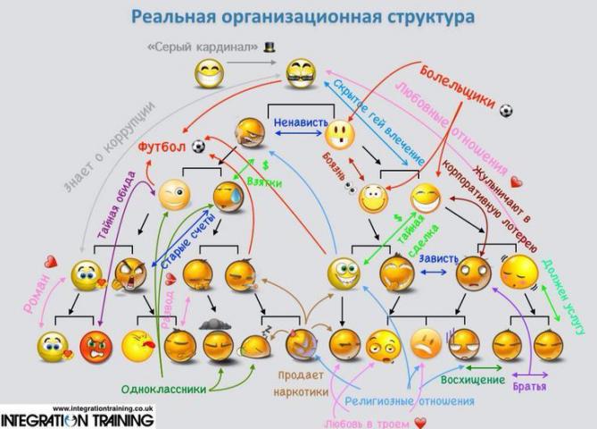 Мифы матричной структуры управления