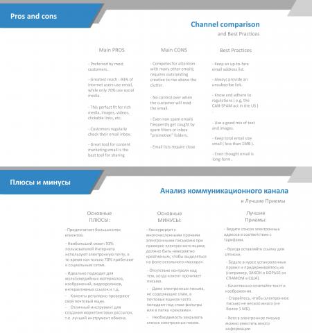 Перевод маркетингового контента с английского языка на русский