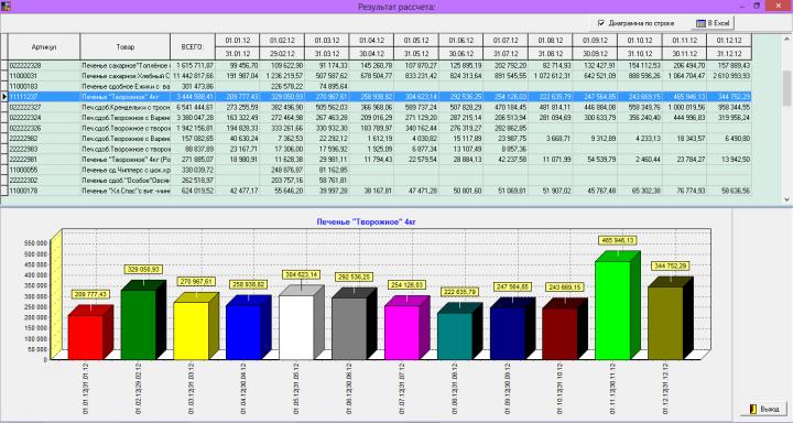 Генератор отчетов основан на OLAP технологии