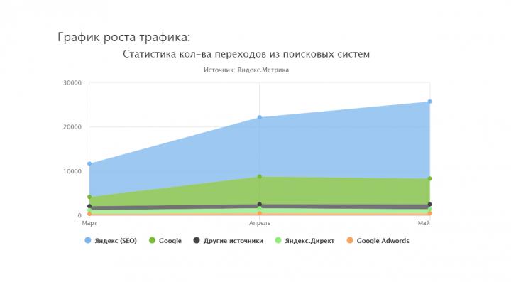 Оборудование для ресторанов и баров (Москва и РФ) 2019 год.