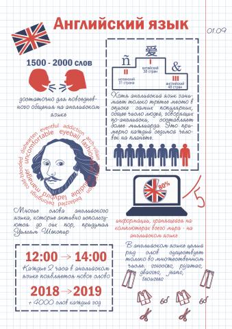 """Инфографика """"Факты об английском языке"""""""