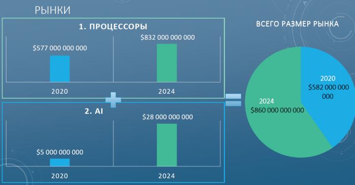 Анализ рынка процессоров и искусственного интеллекта.