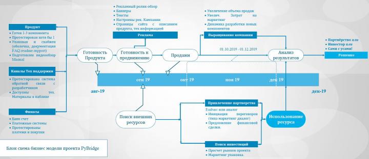Пример бизнес модели проекта на временной шкале