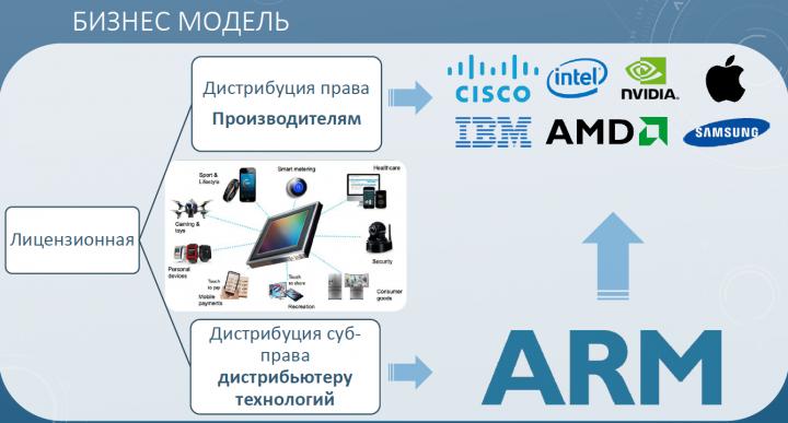 Пример предложенной бизнес модели.