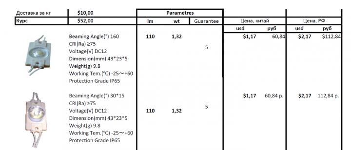 Анализ рентабельности товарной группы.