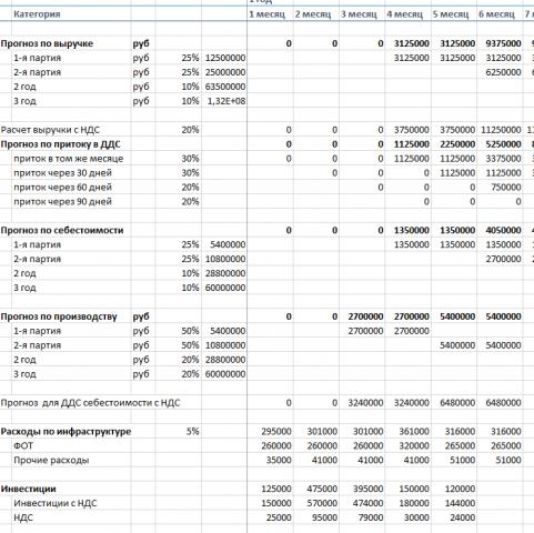 Пример финансового моделирования проекта