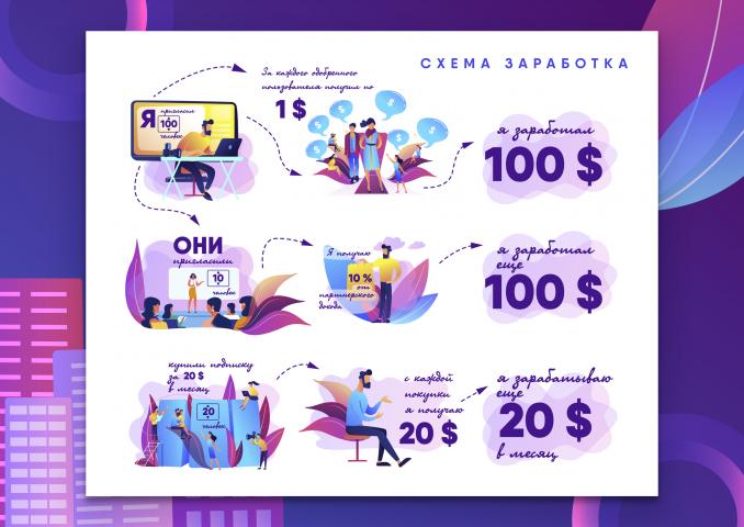 Сайт партнерской программы (инфографика) для PODIUMSTARS.RU