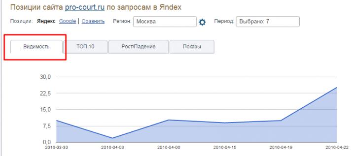 Динамика видимости сайта по запросам - основа SEO