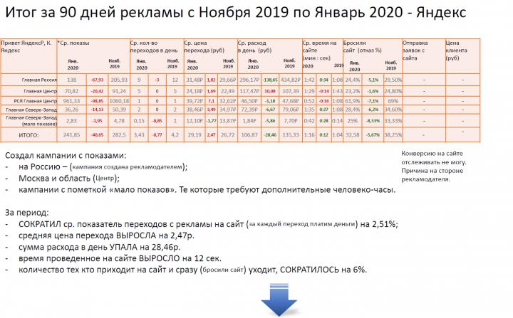 Оборудование для конференций и переговоров – В2В Яндекс 2020