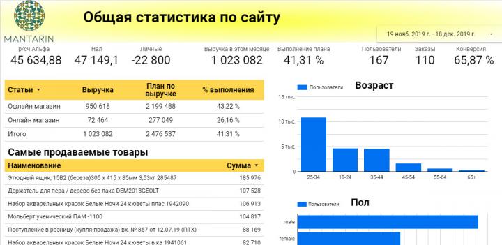 Визуализацию данных в Google Data Studio