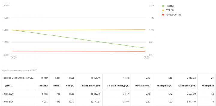 Производство паркета - Яндекс 2019 и 2020
