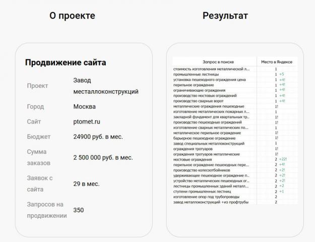 Продвижение по запросам ptomet.ru