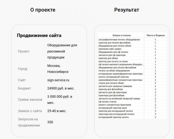 Продвижение по запросам sign-service.ru
