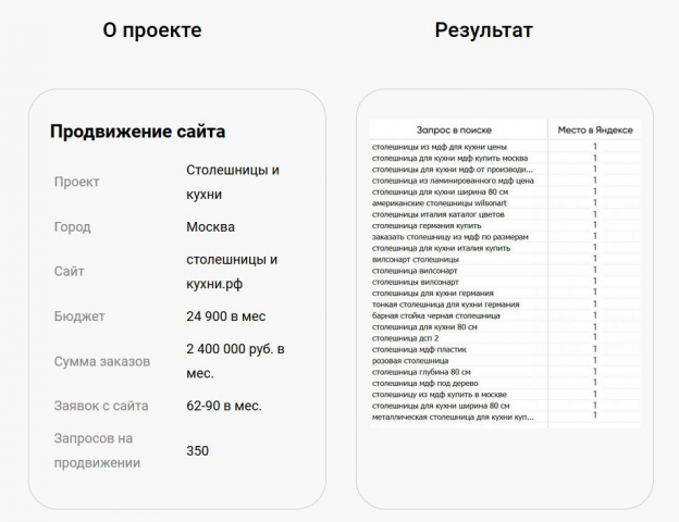 Продвижение по запросам столешницы-и-кухни.рф