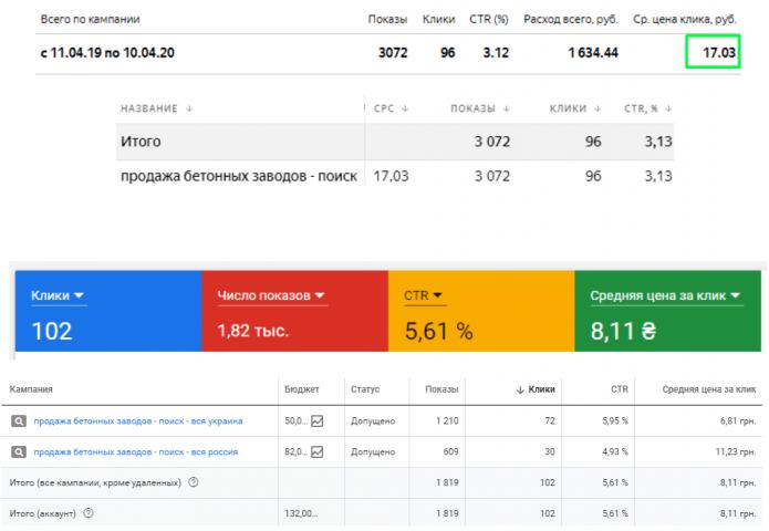 Контекстная реклама Яндекс Директ и Google Ads