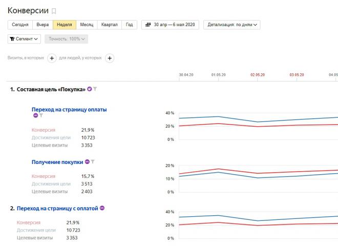 Настройка и ведение контекстной рекламы продажа аккаунтов