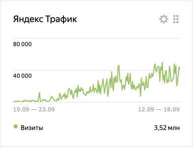 Рост трафика до 15 000 чел. сутки