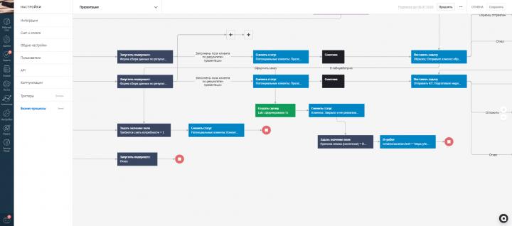 Бизнес-процессы в AmoCRM на основе модуля Sensei