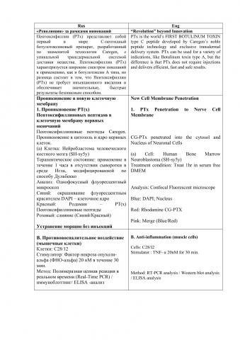Описание ботулотоксинового препарата. Рус.-англ.