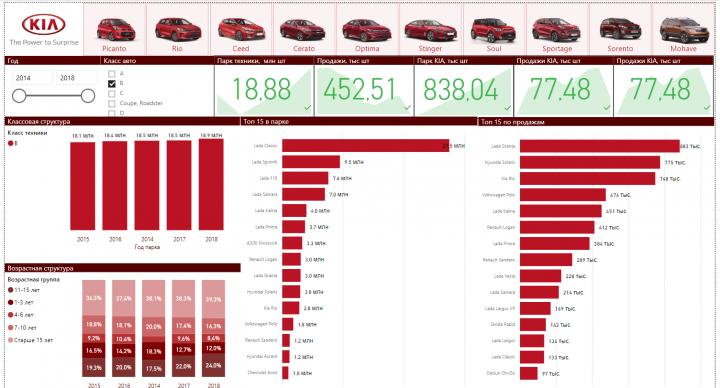 Аналитика для автомобильных компаний