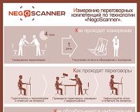 Инфографика - система анализа бизнес-переговоров