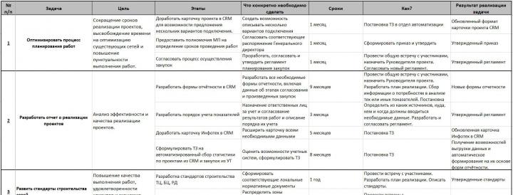 План развития в таблице