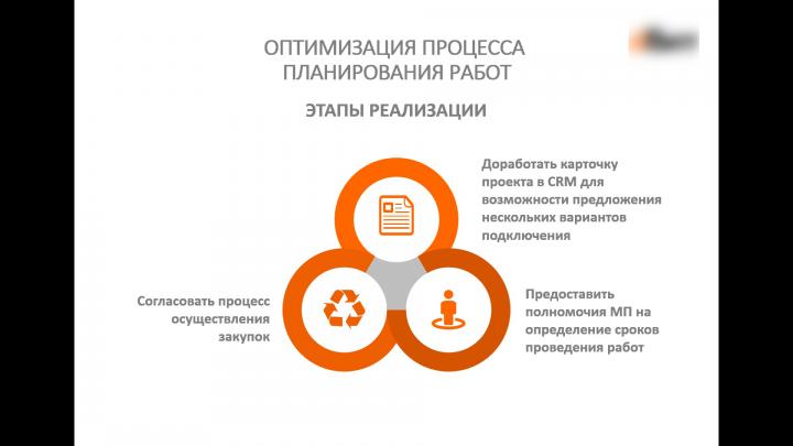 Этап реализации плана развития.