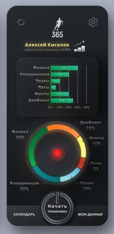 Разработка инфографики