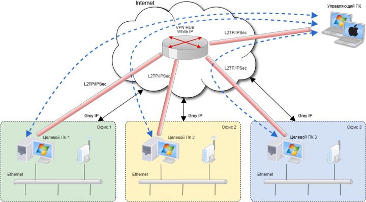 Разработка защищенной сети предприятия