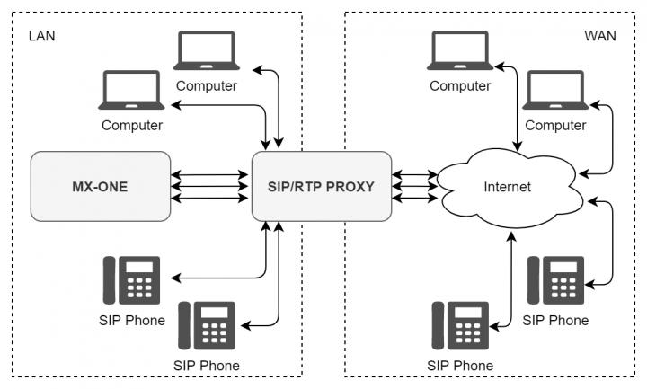 Разработка проксирующего SIP шлюза