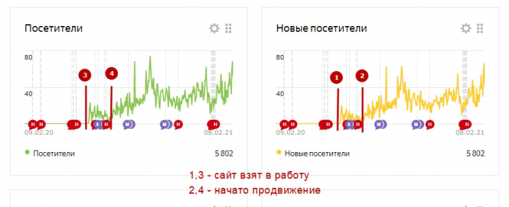Продвижение Яндекс