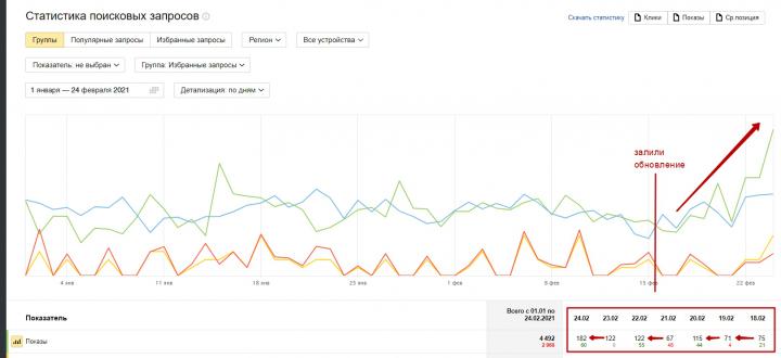 Внедрение новой стратегии продвижения по новым алгоритмам Яндекс