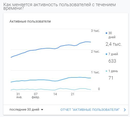 Премиум продвижение с ростом посещаемости с 280 до 2400 кликов в