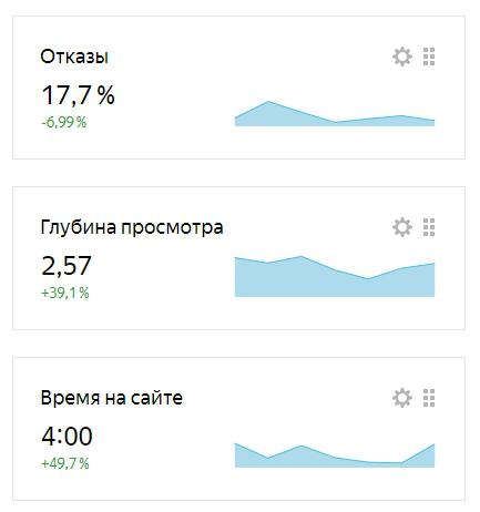 Рост показателей Яндекс после проведенной оптимизации.jpg
