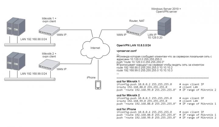 Сеть OpenVPN