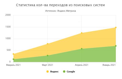 Завод семян (Краснодар) 2021